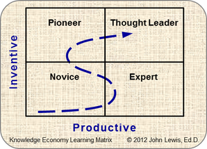 Explanation Age Knowledge Economy Learning Matrix