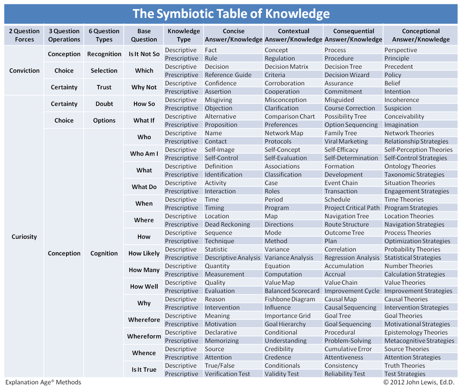 Explanation Age: The Symbiotic Table of Knowledge